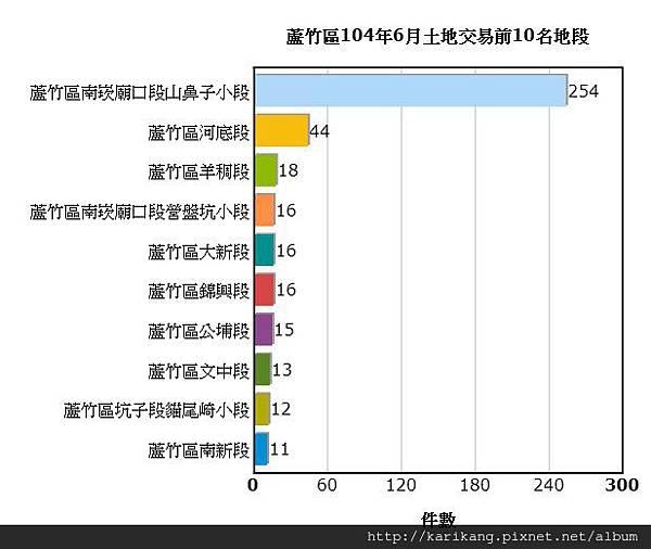 <<航空城交易統計>>蘆竹區104年6月土地交易統計資訊
