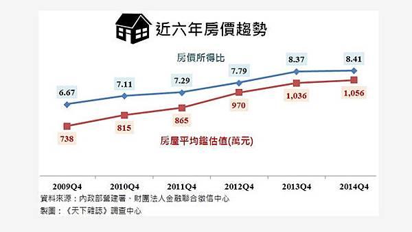 全台房價所得比持續攀升,平均房價突破千萬