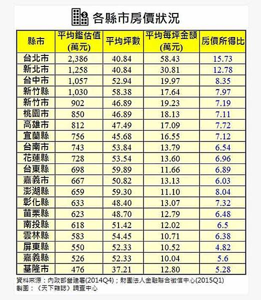 台北市房價所得比創新高,六都最低台南市每坪13.8萬