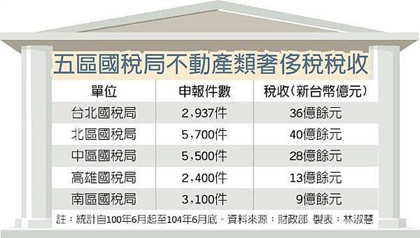 五區國稅局不動產類奢侈稅稅收