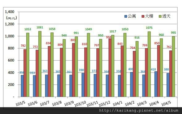 104 年 5 月桃園市不動產市場分析月報住宅市場交易屬性分析