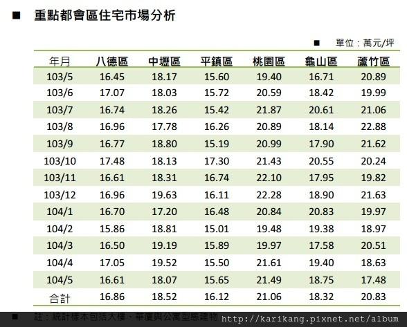 104 年 5 月桃園市不動產市場分析月報重點都會區住宅市場分析