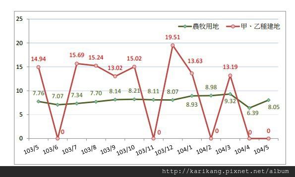 104 年 5 月桃園市不動產市場分析月報航空城計畫區價量分析以實價登錄揭露案件資料分析