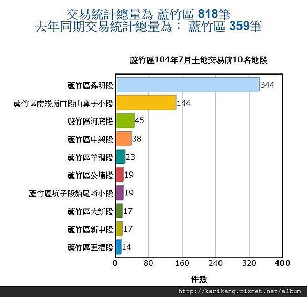 <<航空城交易統計>>蘆竹區104年7月土地交易統計資訊