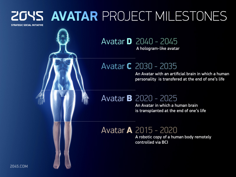 the-2045-initiative-says-immortality-will-come-via-brain-computers-and-hologram-bodies-in-30-years