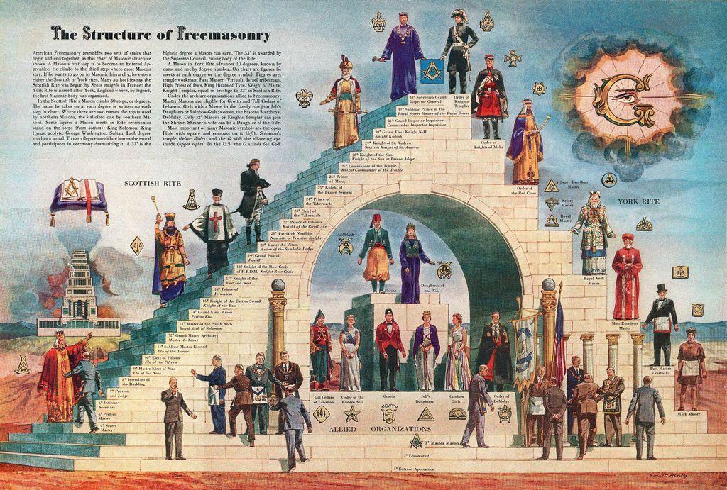 structure-of-freemasonry
