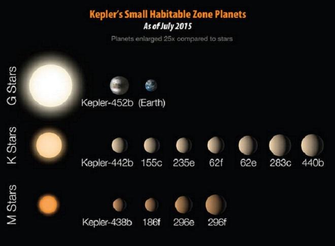 Kepler Mission3