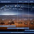 NASA登陸火星計劃7d