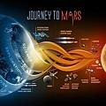 NASA登陸火星計劃1