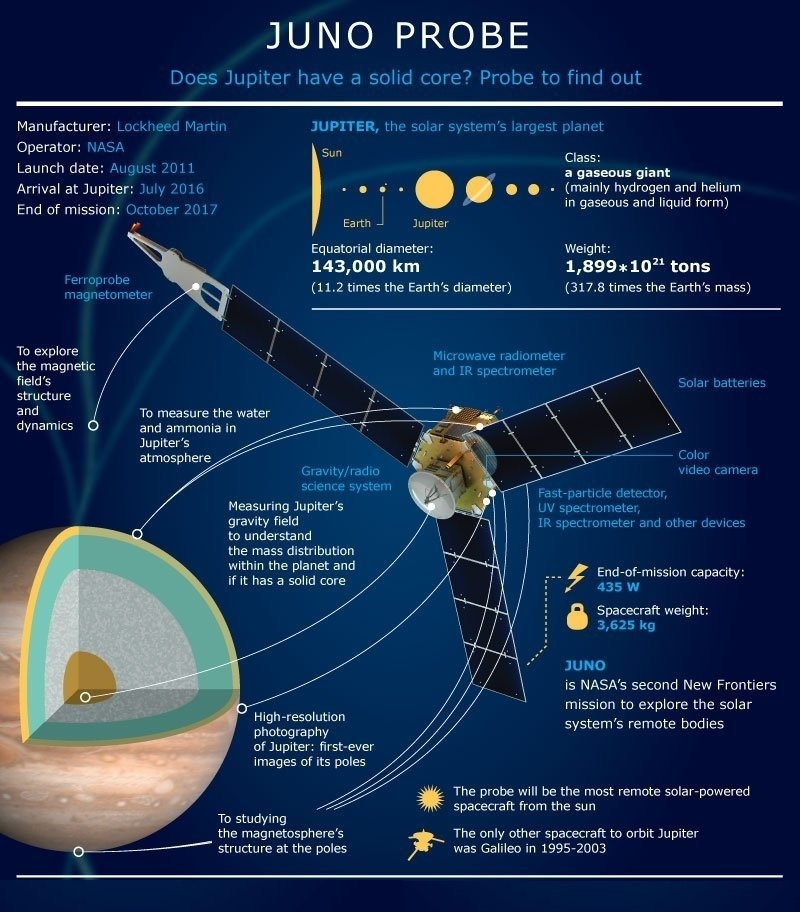 Juno-reaches-Jupiter-3