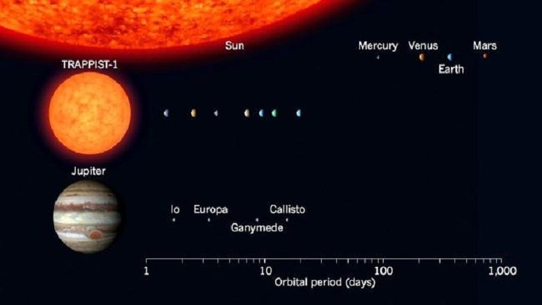 TRAPPIST-1