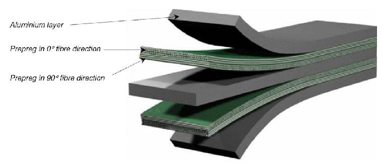 Built-up-of-Glare-Fibre-FML