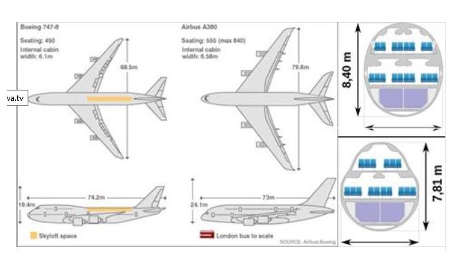 A380 747-