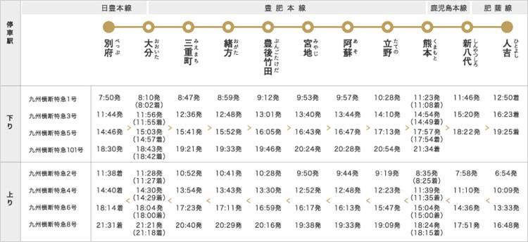 特急 九州横断特急
