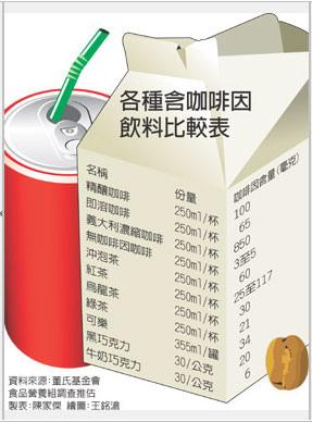 飲料咖啡因news2.jpg