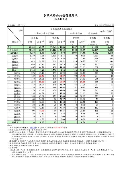 102.10公共債務統計表