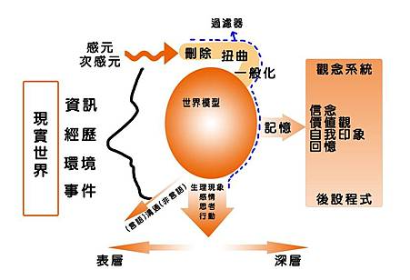 "NLP大腦的過濾器""刪除""、""扭曲""、""一般化"""