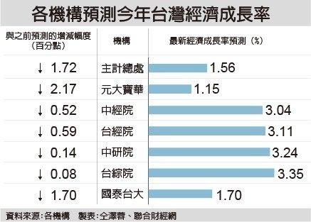 滯留式經濟 元大寶華估GDP增幅剩1.15%