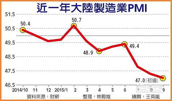 中國製造業PMI 創6年半新低 歐美皆降
