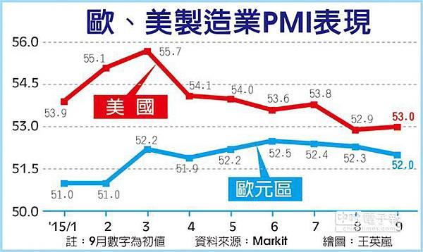中國製造業PMI 創6年半新低 歐美皆降_02