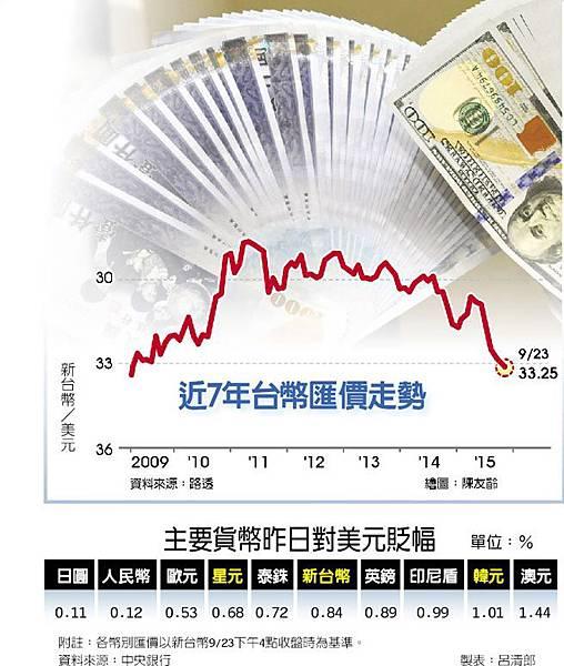 台幣貶至6年半新低