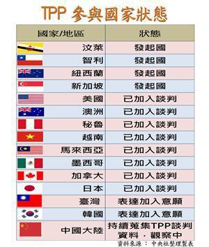 TPP達成協議 3分鐘看懂對台灣影響