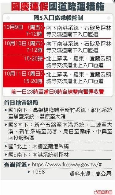 國慶連假 避10大國道地雷路段