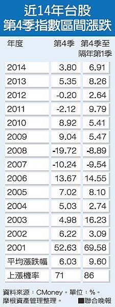 雙十後台股第4季歷年漲跌