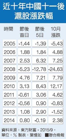 大陸十一長假後 A股ETF值得期待