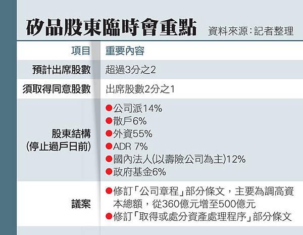 矽品法人電子投票 多表反對與棄權