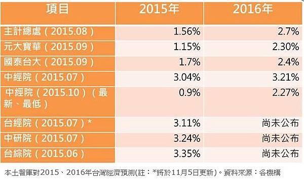 不保1!中經院下修GDP至0.9%