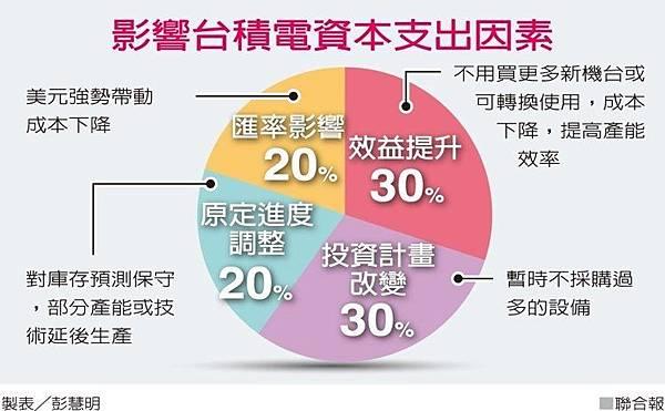 看衰半導體景氣 台積電大砍資本支出27%