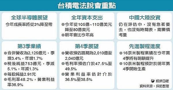 看衰半導體景氣 台積電大砍資本支出27%_02