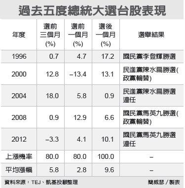 選舉行情 總統大選前三個月平均漲幅5.8%