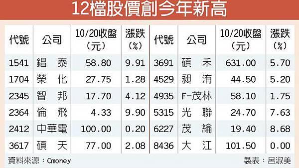 中華電等12檔 股價創今年新高/台股市值排名洗牌 大立光掉至16名