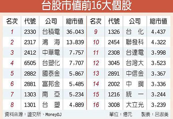 中華電等12檔 股價創今年新高/台股市值排名洗牌 大立光掉至16名_02