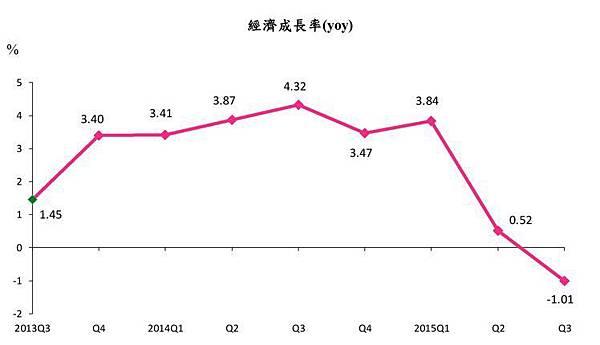 金融海嘯以來最糟!第三季GDP-1.01%