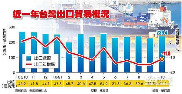 10月出口 減幅縮小