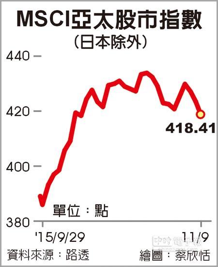 美12月升息機率大… 亞股跌至1個月新低
