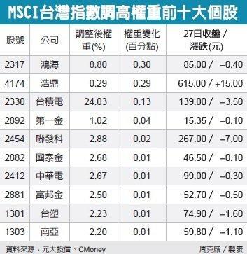 MSCI降權重 台股面臨亂流