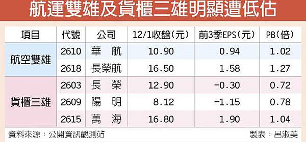 股價遭低估?航運股價創6年多低點