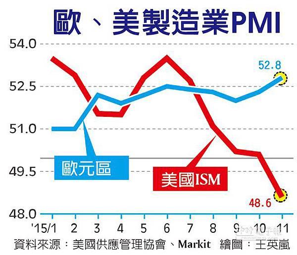 PMI製造業景氣 歐元區亢奮 美國露疲態