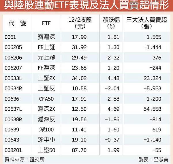 ETF雙雄上証2X滬深2X 台股成交量前2大
