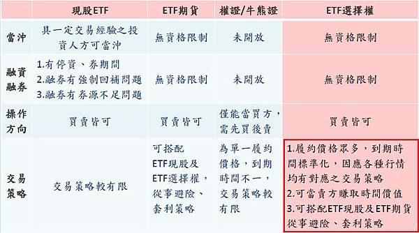 ETF選擇權權利金/保證金/交易稅/一點跳動金額/選擇權組合策略/ETF選擇權低價手續費洽詢_02