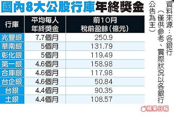 8大行庫年終縮水 僅兆豐金穩守7.7月