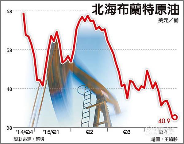 油跌害亞洲通縮風險加重