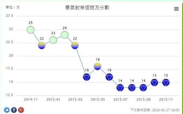 景氣連6個月「藍色」燈號 經濟復甦 國發會有信心