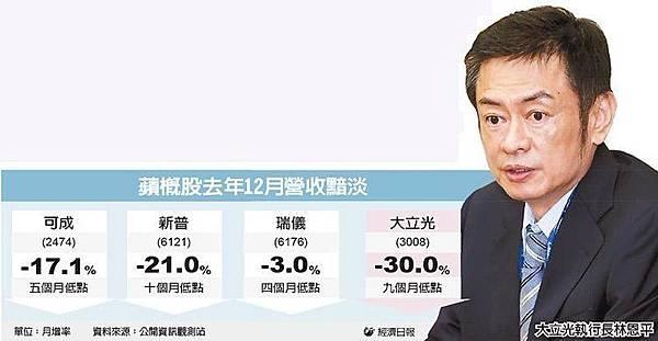 台股連三黑 爆近千億量收7,990點/i6s失色 大立光營收驟減30%_03
