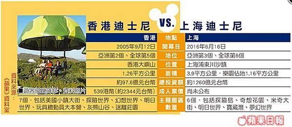 尬香港 上海迪士尼6/16開幕