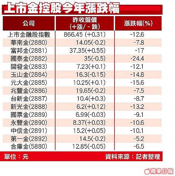 金融股好慘 今年跌逾1成
